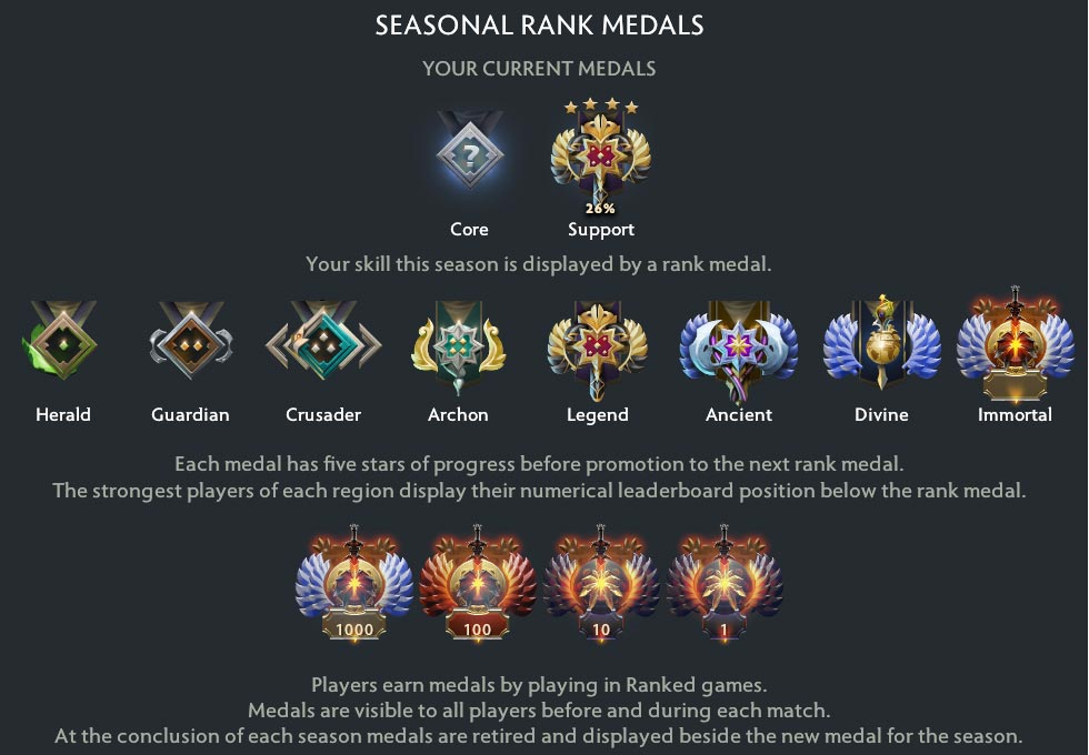 Dota 2 Rank Description