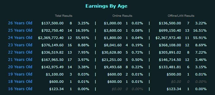 Kurokys Dota 2 Earnings by Age