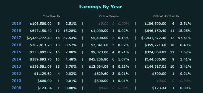 Kurokys E-Sport Income By Year