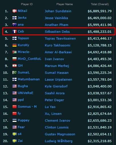 Dota 2 Earnings Ceb