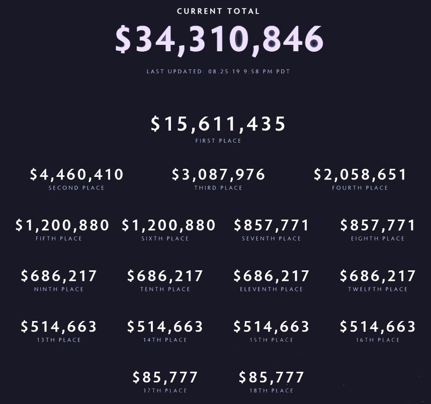 Dota 2 International Prize Money Distribution