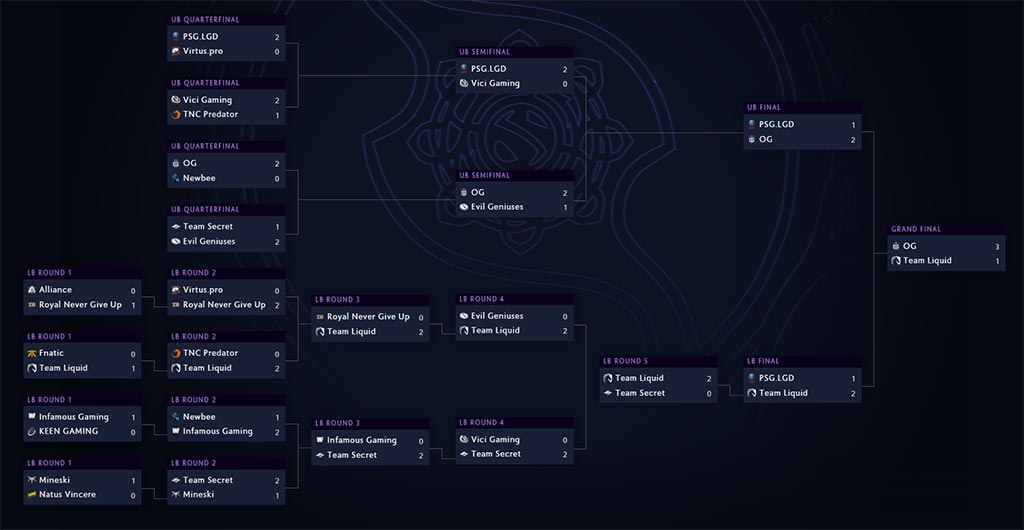 TI 2019 Tournament Brackets