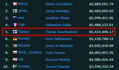 Topson E-Sport Earnings