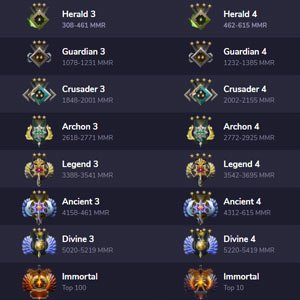 Dota 2 MMR Rank Table