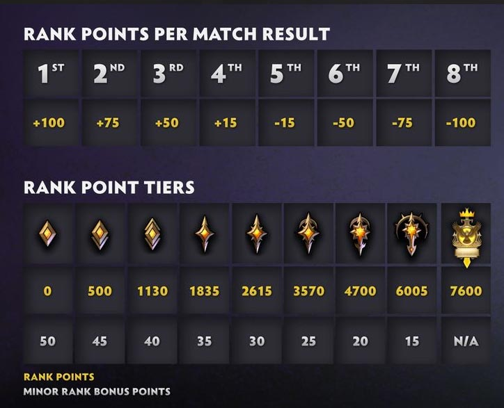 Dota Underlords Ranking Points