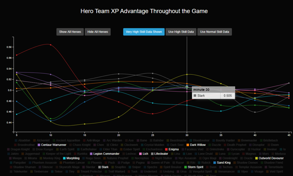 Hero-Team-XP-advantage-graph