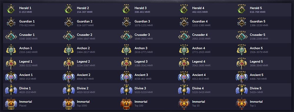 Dota 2 Ranks Preview
