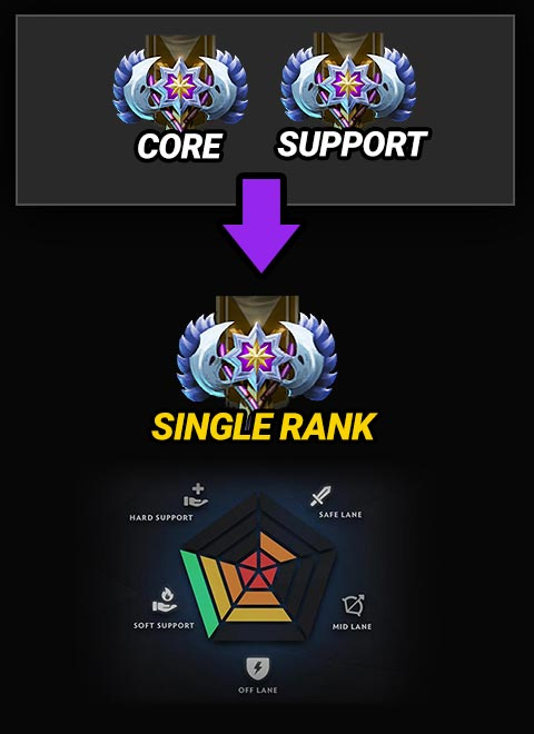 New Dota 2 Single Rank